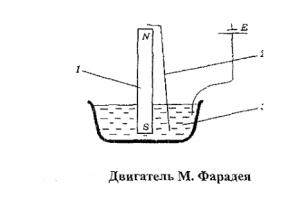 Майкл Фарадей предложил первую индуктивную электрическую машину