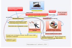 Экономика России: осень 2014 г.