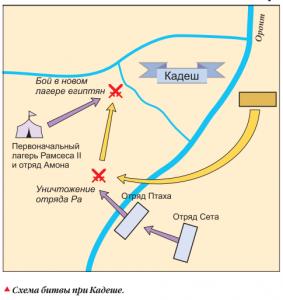 Битва за крепость Кадеш произошла в 1285 г. до н. э