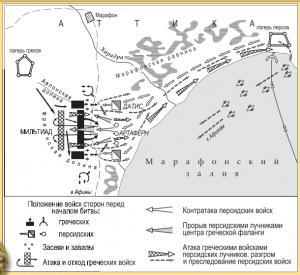 Марафонская битва (первая победа греков над персами)